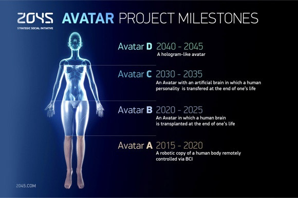 Avatar, proiectul care ar putea sa implineasca cel mai ambitios vis al omenirii: nemurirea
