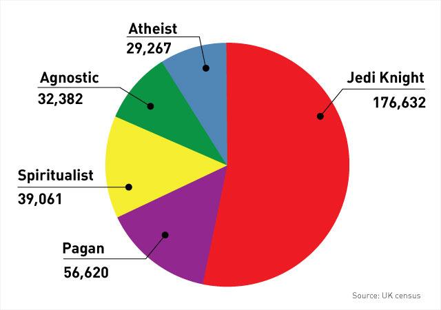 Jedi, cultul SF inspirat din Star Wars, in topul religiilor alternative din Marea B Jedi-cultul-sf-inspirat-din-star-wars-in-topul-religiilor-alternative-din-marea-britanie