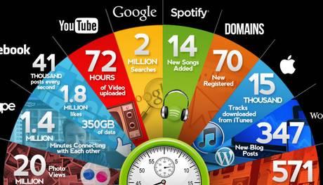 Ce se intampla in 60 de secunde pe internet?