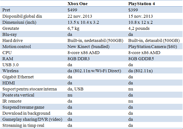 xbox-one-vs-playstation-4-specificatii-p