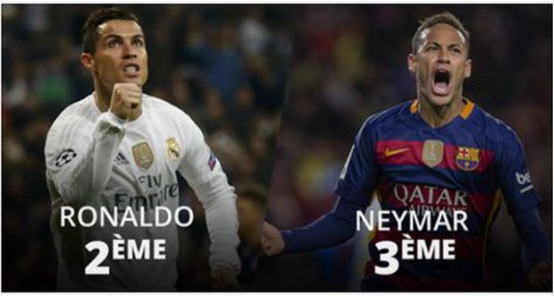 Neymar pe 3, Ronaldo pe 2. Messi NU e pe primul loc in clasamentul Balonului de Aur dat de Facebook