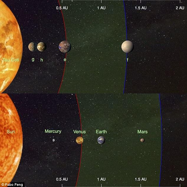 Comparatie intre sistemul nostru solar si sistemul Tau Ceti