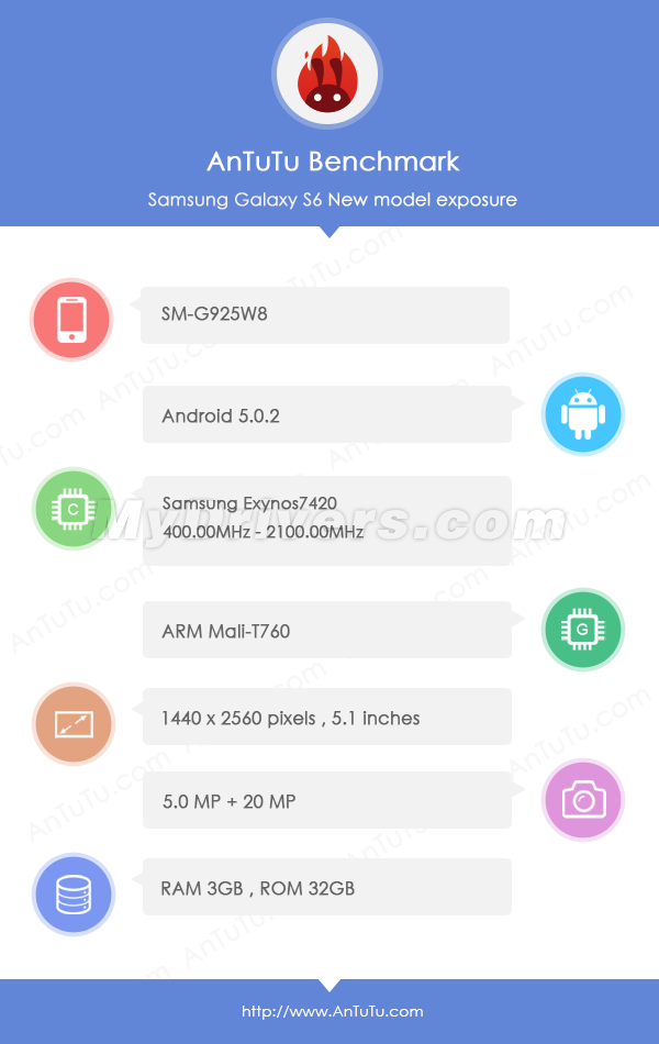 samsung galaxy s6 edge bate toate recordurile in benchmarkuri specifatiile sunt pur si simplu sf - Samsung Galaxy S6 Edge este absolut demential !