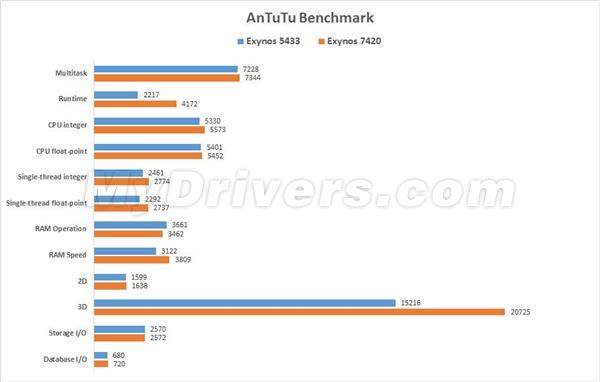 samsung galaxy s6 edge bate toate recordurile in benchmarkuri specifatiile sunt pur si simplu sf 1 - Samsung Galaxy S6 Edge este absolut demential !